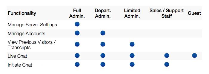 Access Levels
